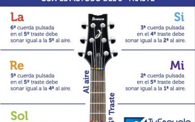 Cómo afinar tu guitarra con el método del 5to traste